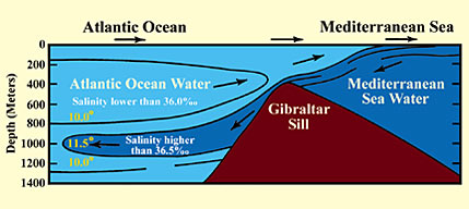Aliran air laut selat gibraltar